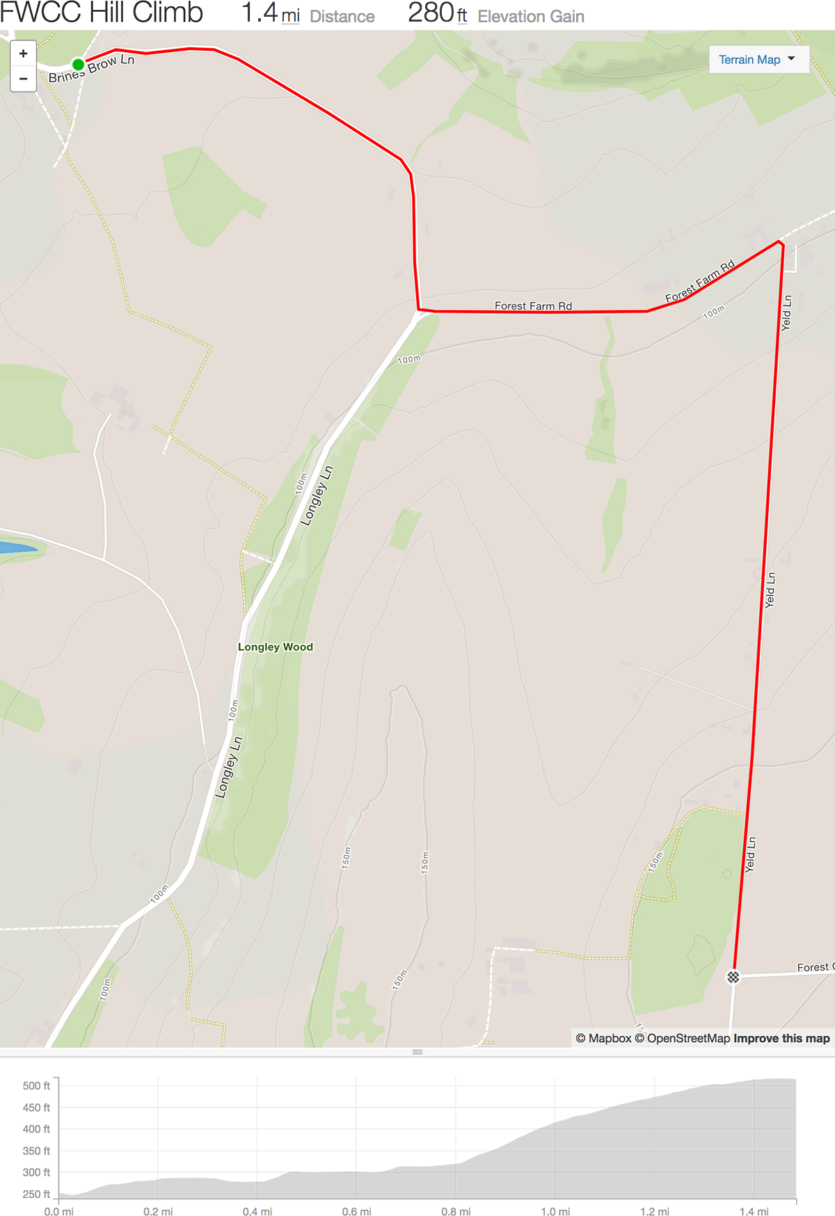 frodsham wheelers hillclimb route 280ft 1.4 miles