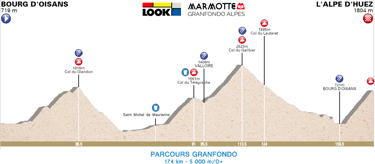 look marmotte granfondo alpes profile